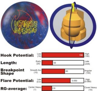 Big Sale Brunswick Ultimate Inferno Bowling Ball 15lbs
