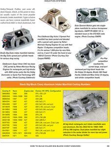 How to Build Camaro Big Block Chevy Engine 396 402 427 454 572