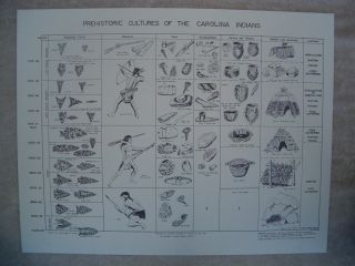Indian Artifact Identification Chart of The Carolinas & many other